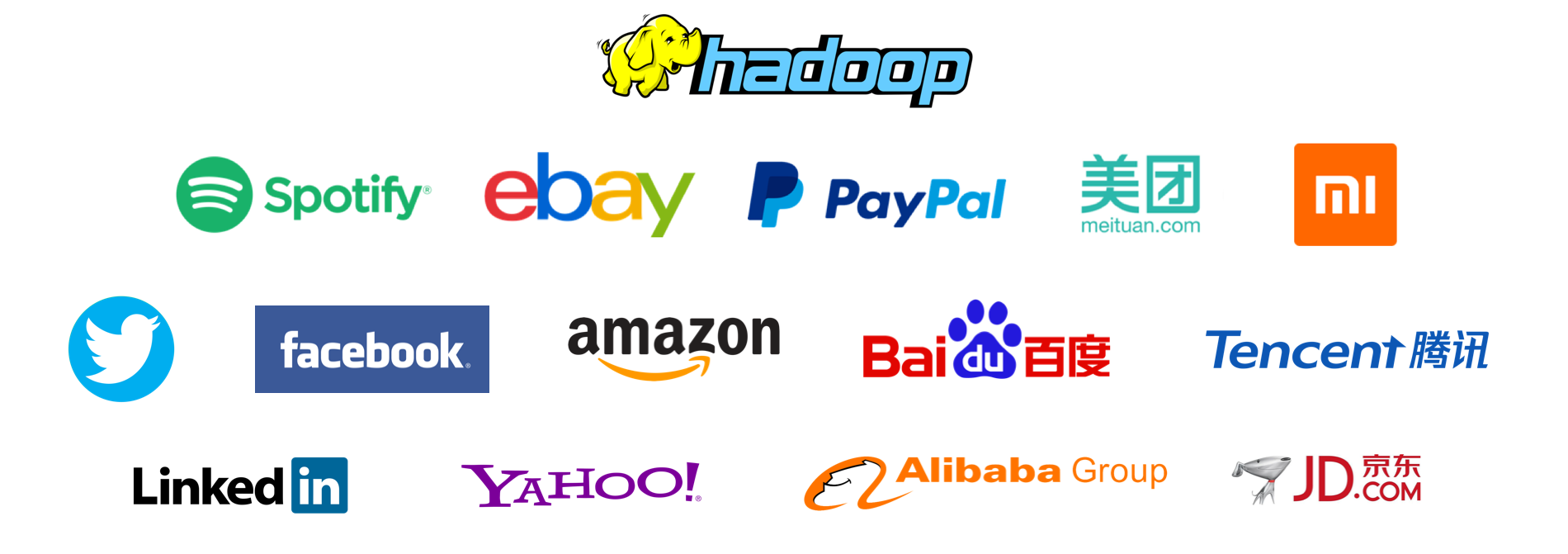 Worldwide References Apache Hadoop Eco-system
